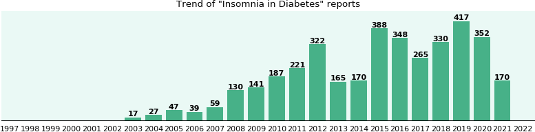 Would you have Insomnia when you have Diabetes?