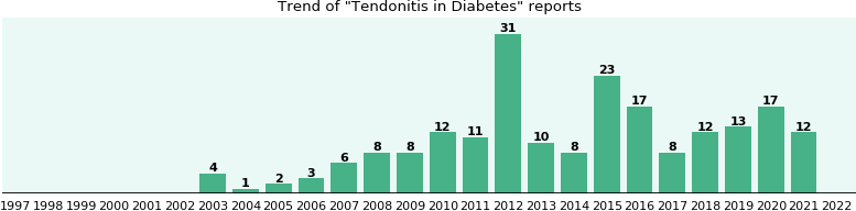 Would you have Tendonitis when you have Diabetes?
