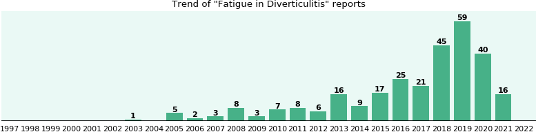 Would you have Fatigue when you have Diverticulitis?