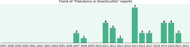 Would you have Flatulence when you have Diverticulitis?