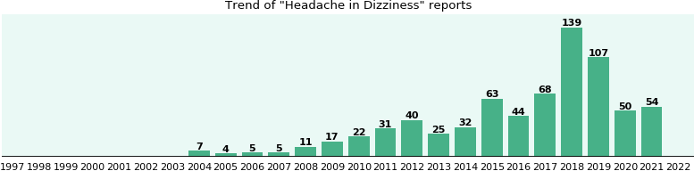 Would you have Headache when you have Dizziness?