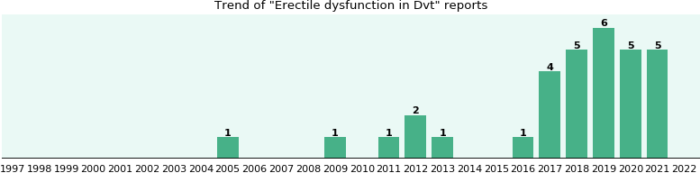 Would you have Erectile dysfunction when you have Dvt?