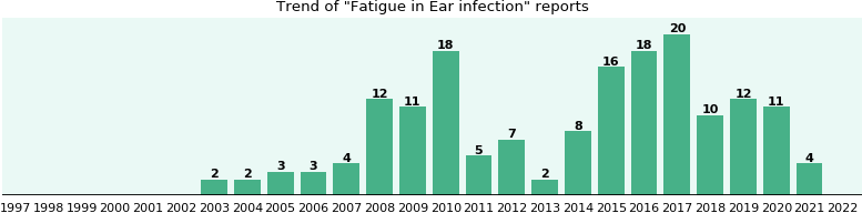 Would you have Fatigue when you have Ear infection?