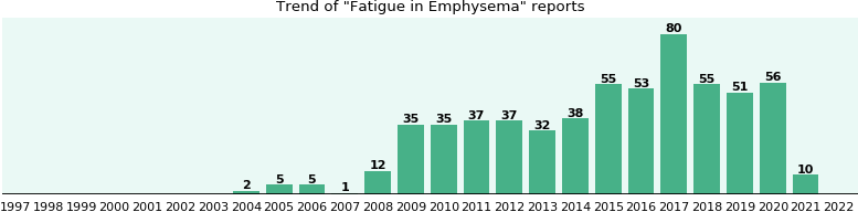 Would you have Fatigue when you have Emphysema?