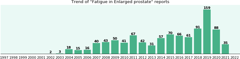 Would you have Fatigue when you have Enlarged prostate?
