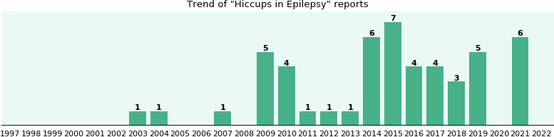 Would you have Hiccups when you have Epilepsy?