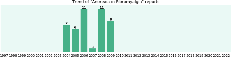 Would you have Anorexia when you have Fibromyalgia?