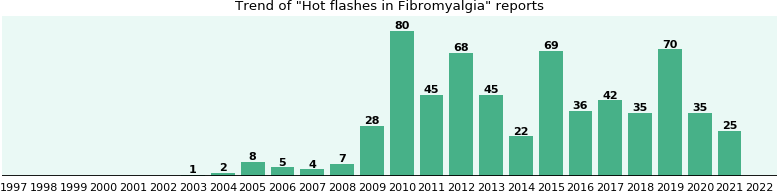 Would you have Hot flashes when you have Fibromyalgia?