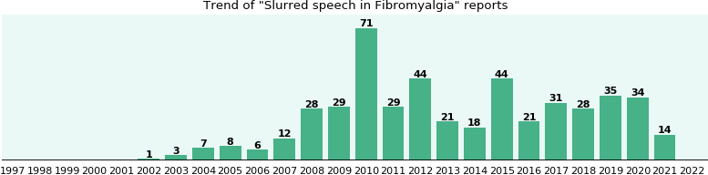 Would you have Slurred speech when you have Fibromyalgia?
