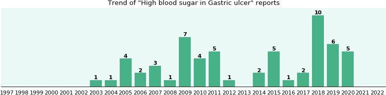 Would you have High blood sugar when you have Gastric ulcer?