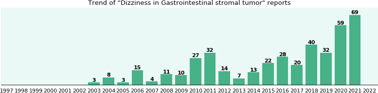 Would you have Dizziness when you have Gastrointestinal stromal tumor?