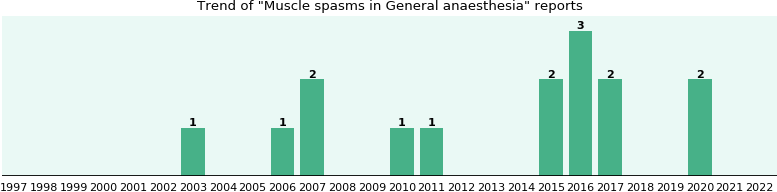 Would you have Muscle spasms when you have General anaesthesia?