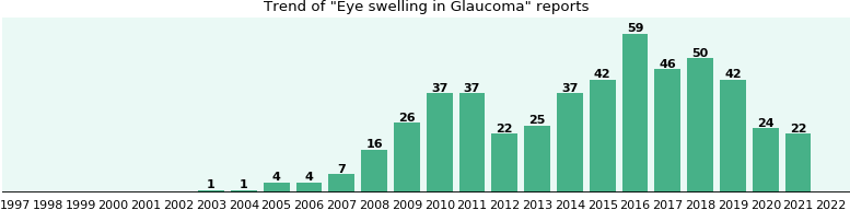 Would you have Eye swelling when you have Glaucoma?