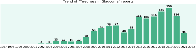 Would you have Tiredness when you have Glaucoma?