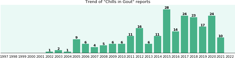 Would you have Chills when you have Gout?