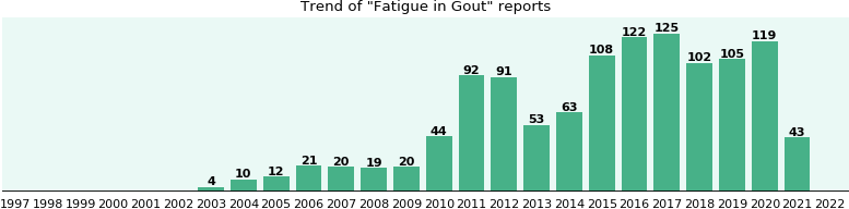Would you have Fatigue when you have Gout?