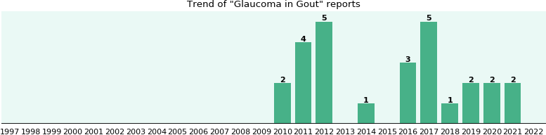 Would you have Glaucoma when you have Gout?