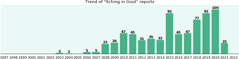 Would you have Itching when you have Gout?
