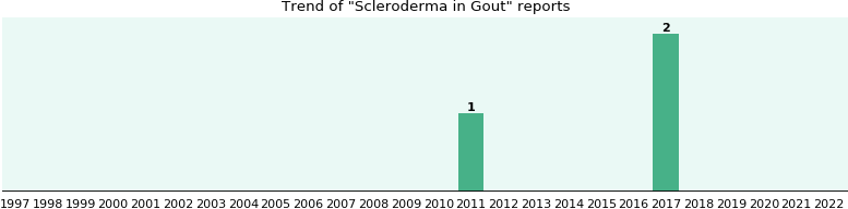 Would you have Scleroderma when you have Gout?