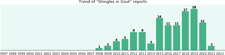 Would you have Shingles when you have Gout?