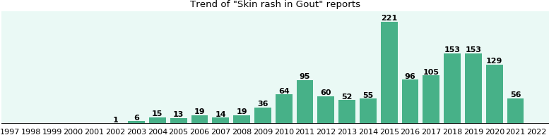 Would you have Skin rash when you have Gout?