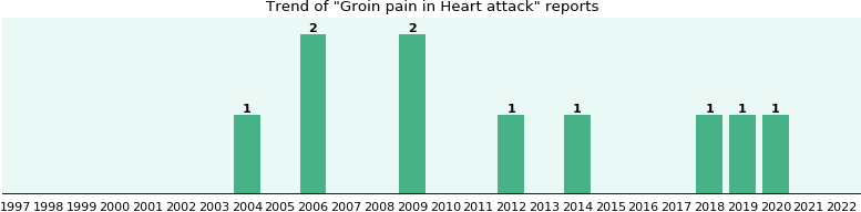 Would you have Groin pain when you have Heart attack?