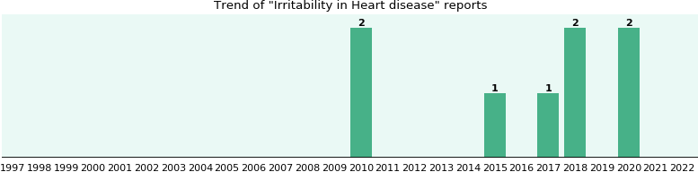 Would you have Irritability when you have Heart disease?