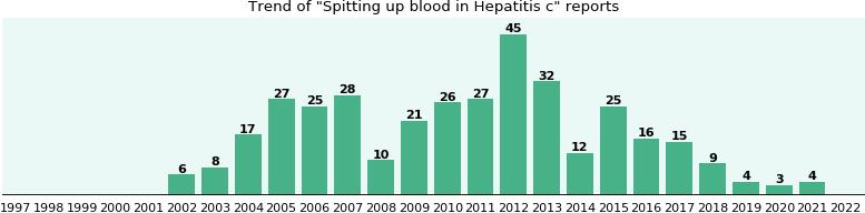 Adderall for hepatitis c