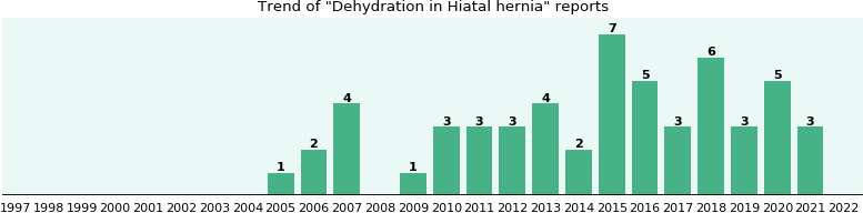 Would you have Dehydration when you have Hiatal hernia?