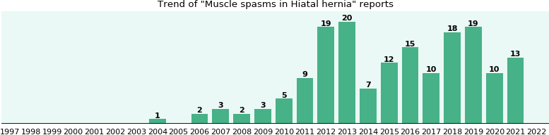 Would you have Muscle spasms when you have Hiatal hernia?