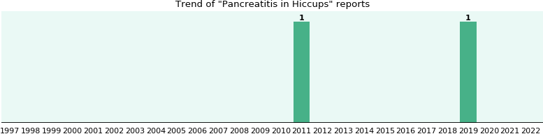 Would you have Pancreatitis when you have Hiccups?