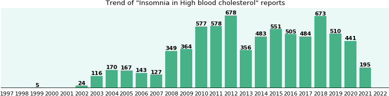 Would you have Insomnia when you have High blood cholesterol?