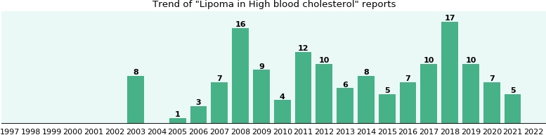 Would you have Lipoma when you have High blood cholesterol?