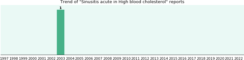 Would you have Sinusitis acute when you have High blood cholesterol?
