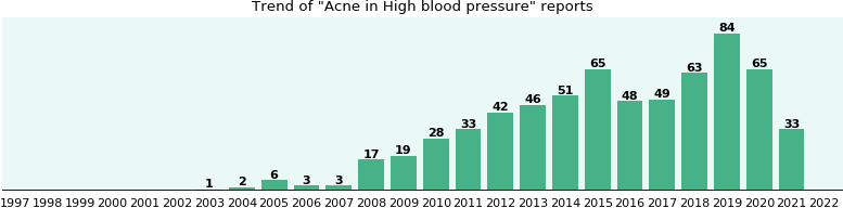 Would you have Acne when you have High blood pressure?