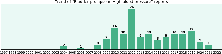 Would you have Bladder prolapse when you have High blood pressure?