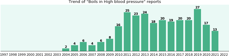 Would you have Boils when you have High blood pressure?