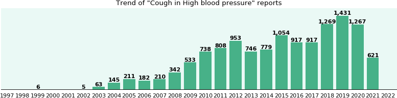 Would you have Cough when you have High blood pressure?