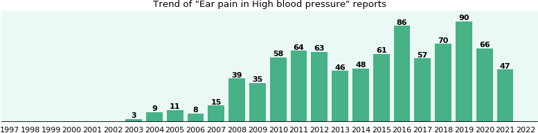 Would you have Ear pain when you have High blood pressure?