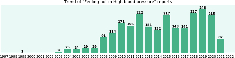 Would you have Feeling hot when you have High blood pressure?