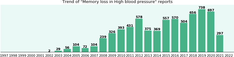 Would you have Memory loss when you have High blood pressure?