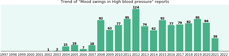 Would you have Mood swings when you have High blood pressure?