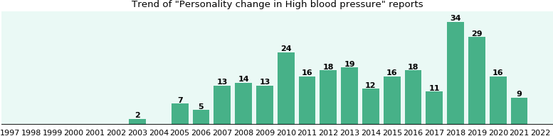 Would you have Personality change when you have High blood pressure?