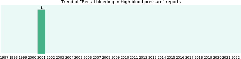 Would you have Rectal bleeding when you have High blood pressure?