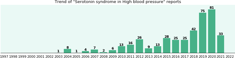 Would you have Serotonin syndrome when you have High blood pressure?