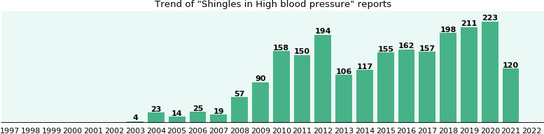 Would you have Shingles when you have High blood pressure?