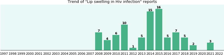 Would you have Lip swelling when you have Hiv infection?
