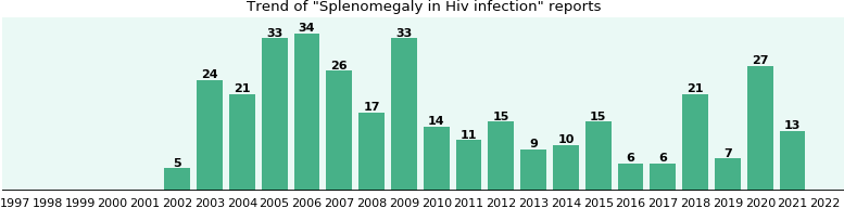 Would you have Splenomegaly when you have Hiv infection?