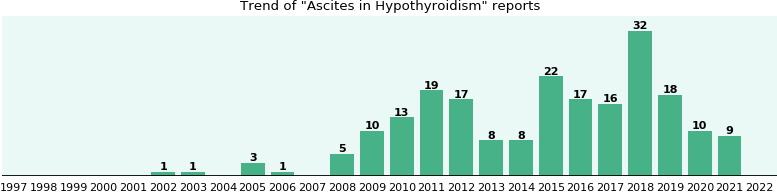Would you have Ascites when you have Hypothyroidism?