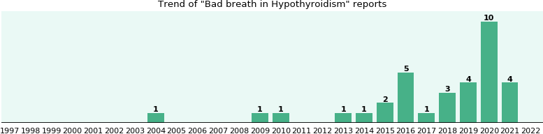Would you have Bad breath when you have Hypothyroidism?
